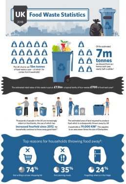 InSinkErator Creates Infographic to Illustrate Food Waste Problem